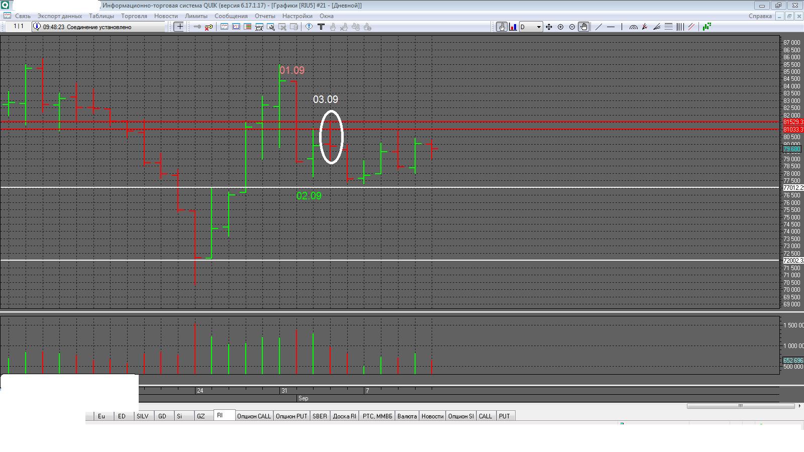 точки входа в рынок