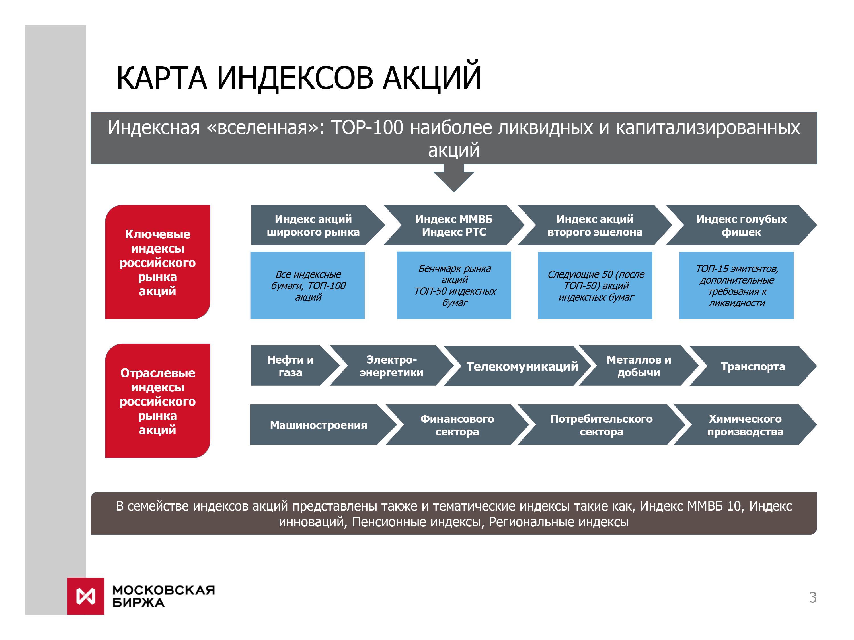 российской фондовой бирже ммвб