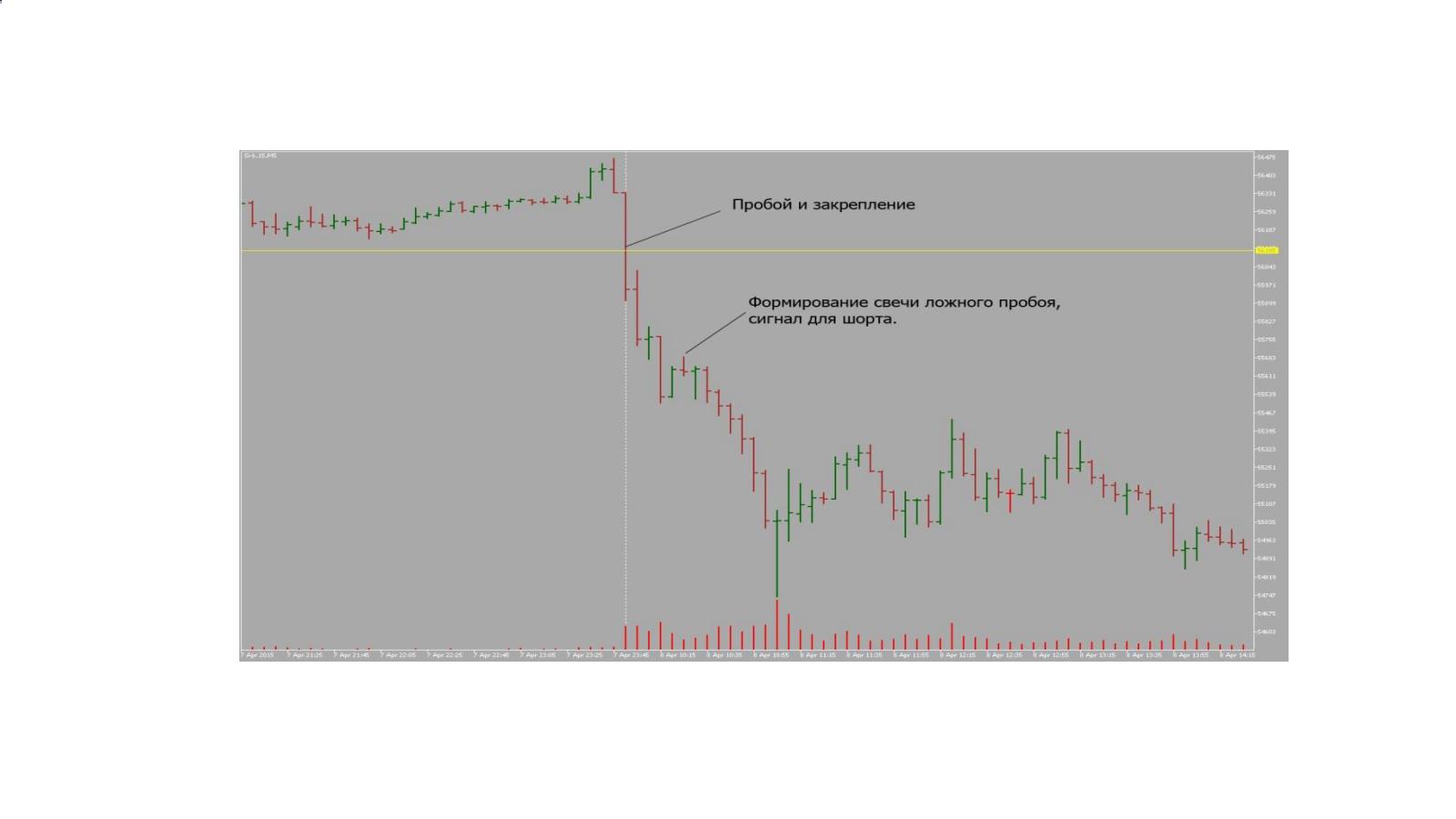 алгоритм торговли