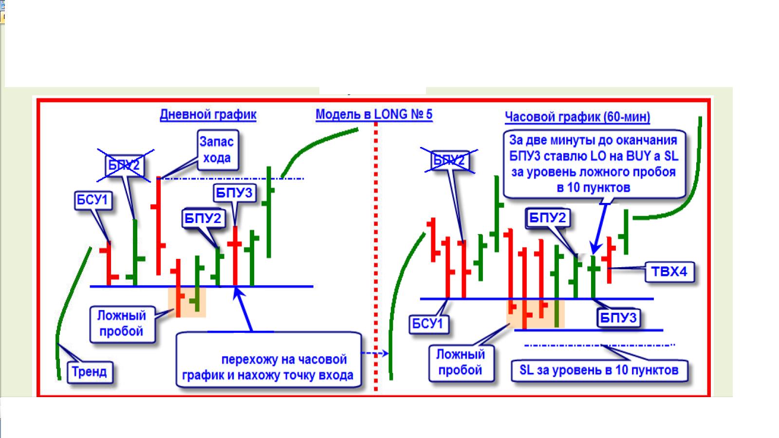 Азимов торговля на бирже sek eur